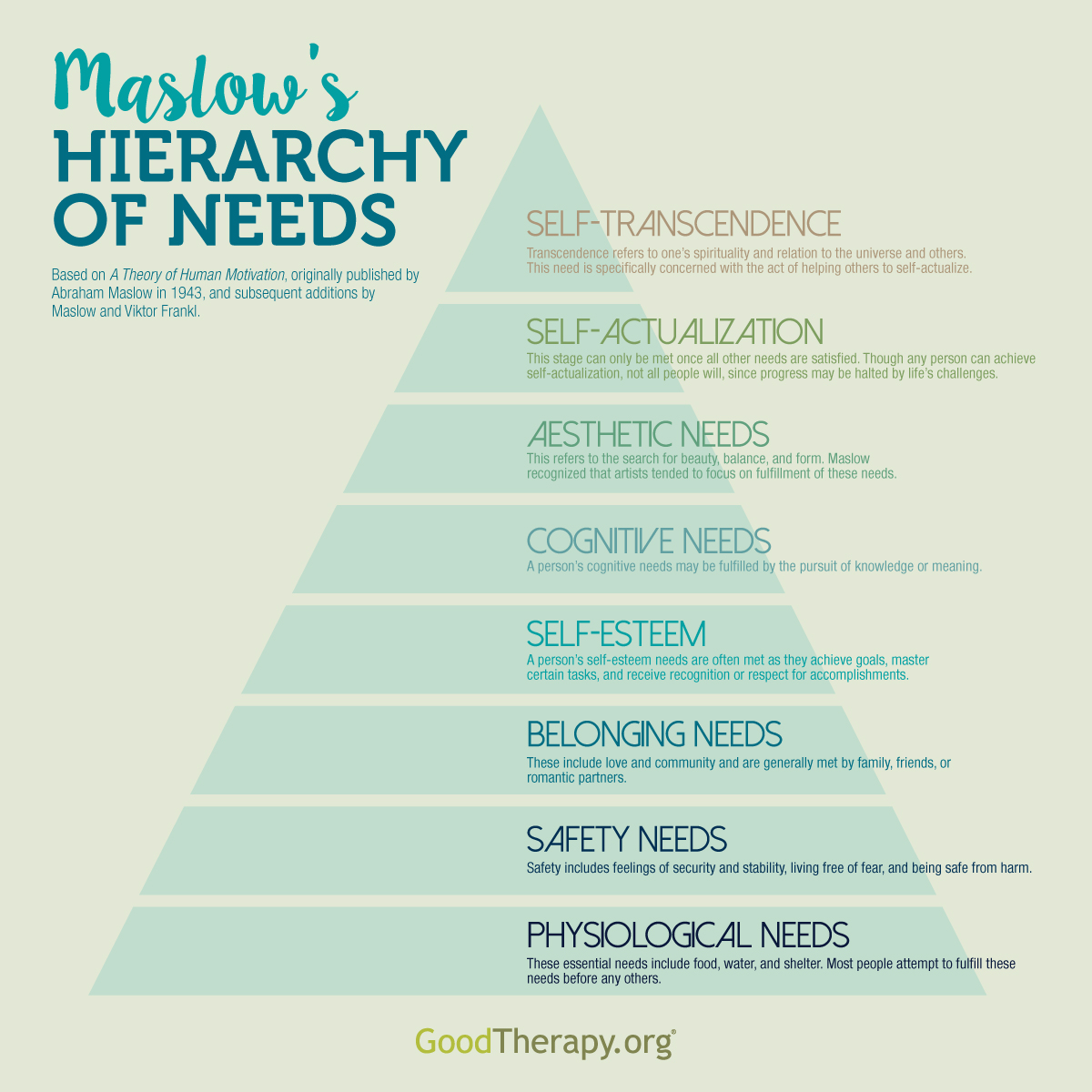abraham-maslow-hierarchy-of-needs